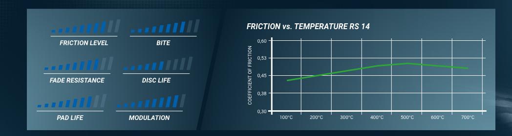 Ferodo coef de friction